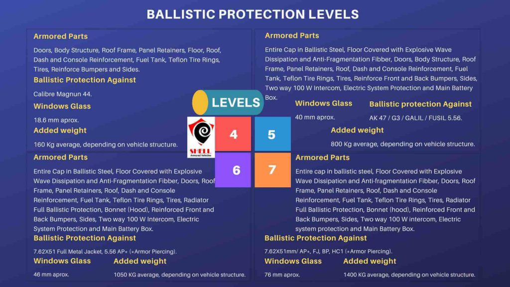 Armored Vehicle Protection Levels|Ballistic Chart For Armored Vehicles