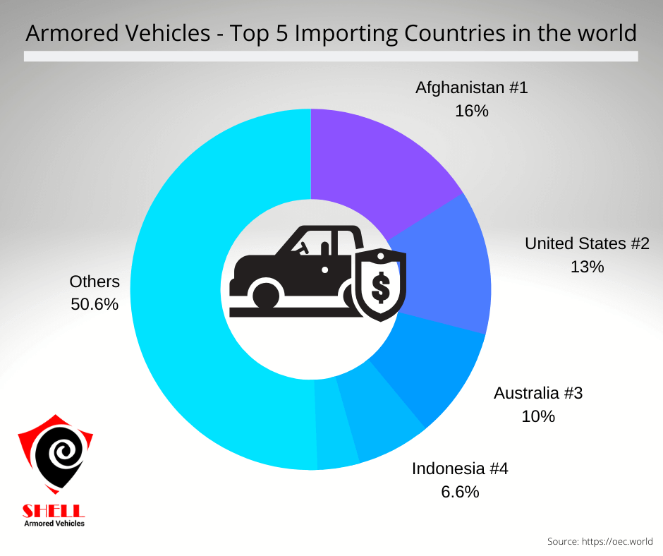 Top Importing Armored vehicles